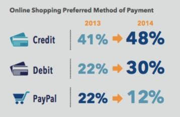 Online Shopping Payment