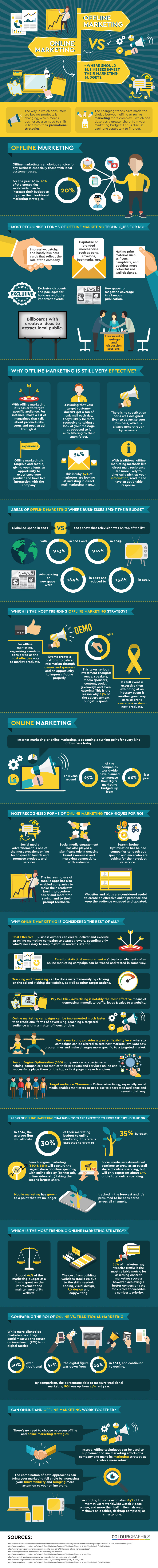 where-should-businesses-spend-their-marketing-budgets
